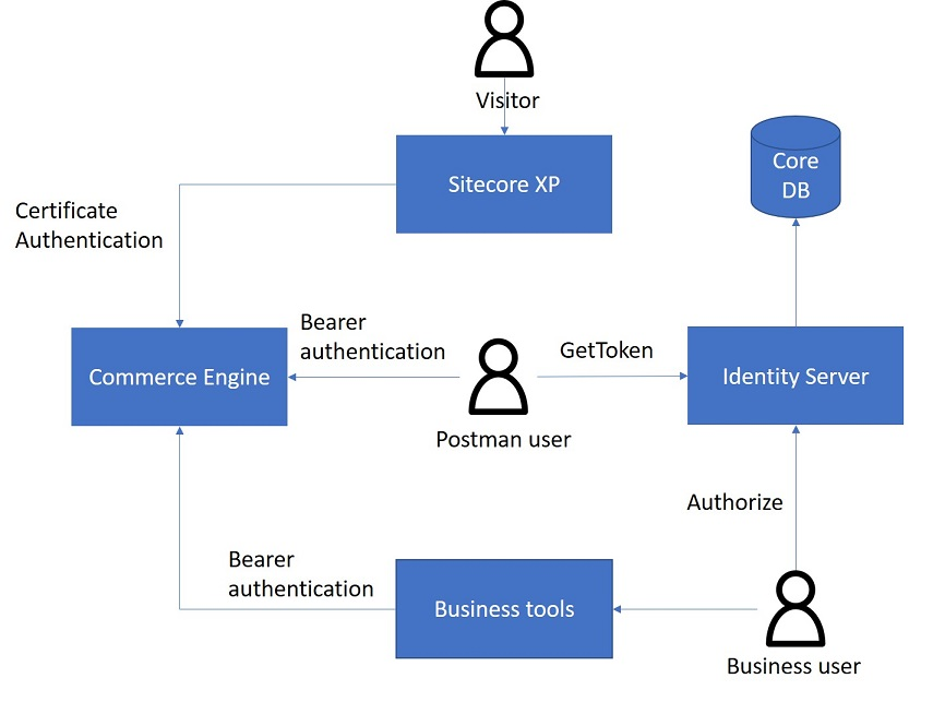 Authentication overview